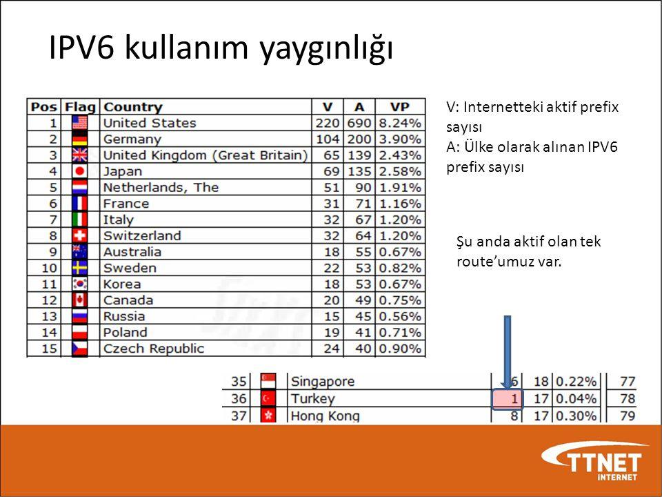 IPV6 kullanım yaygınlığı V: Internetteki aktif prefix sayısı A: Ülke olarak alınan IPV6 prefix sayısı Şu anda aktif olan tek route'umuz var.