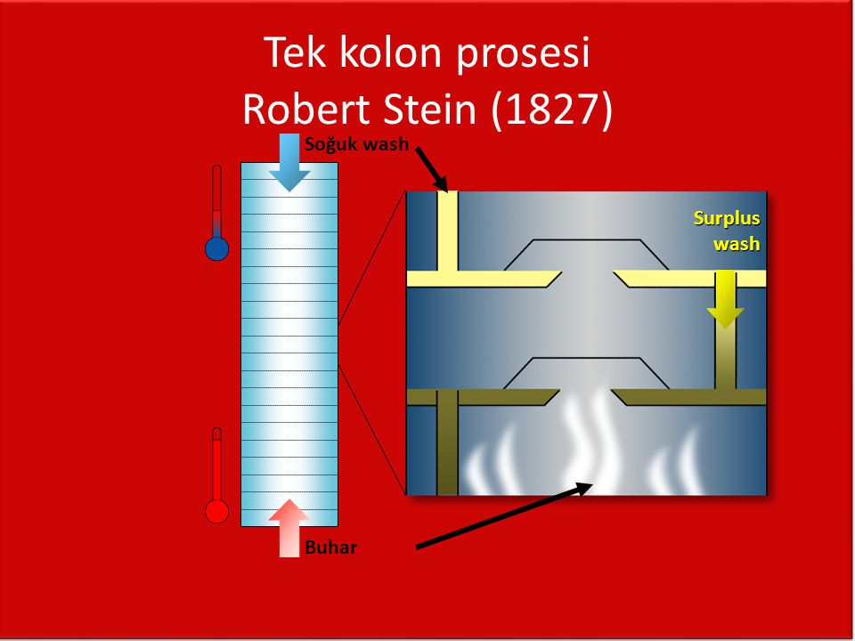 Tek kolon prosesi Robert Stein (1827) Surplus wash Buhar Soğuk wash