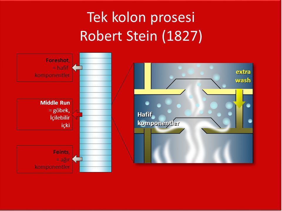 Tek kolon prosesi Robert Stein (1827) extra wash extra wash Middle Run = göbek, İçilebilir içki Foreshot, = hafif komponentler Feints, = ağır komponen
