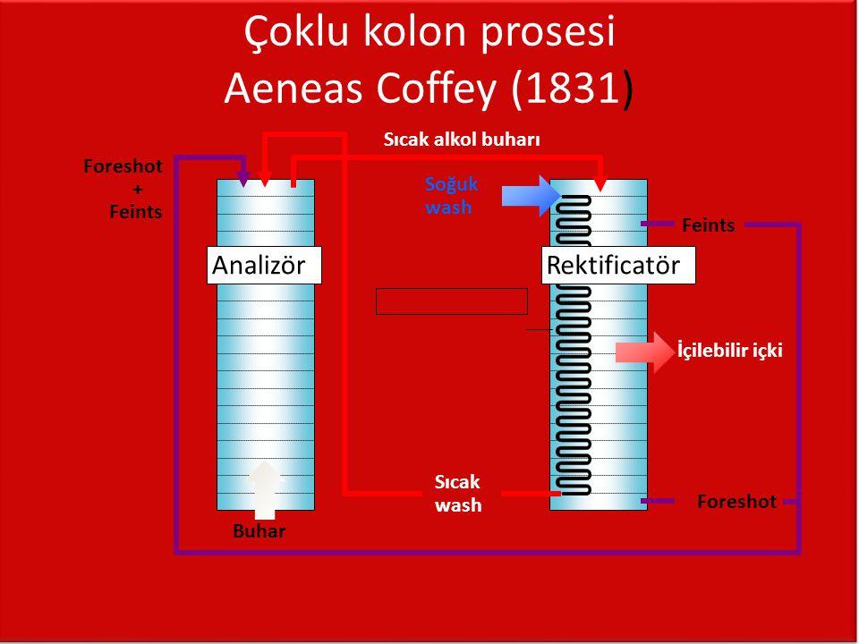Çoklu kolon prosesi Aeneas Coffey (1831) Buhar Sıcak alkol buharı Soğuk wash Sıcak wash AnalizörRektificatör İçilebilir içki Foreshot + Feints Feints