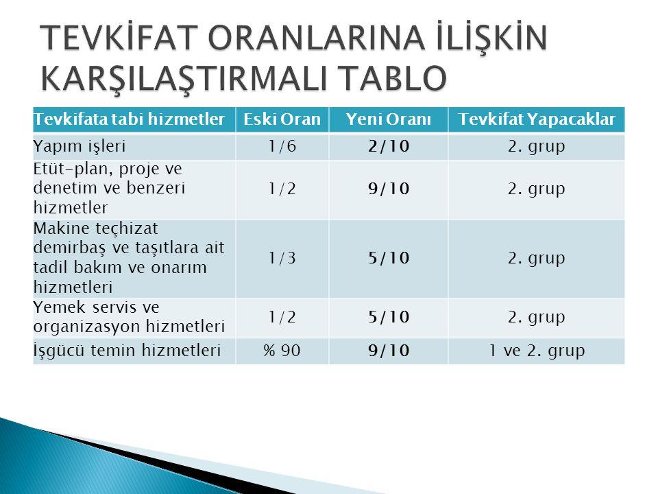 Tevkifata tabi hizmetlerEski OranYeni OranıTevkifat Yapacaklar Yapı denetim hizmetleri1/29/101 ve 2.