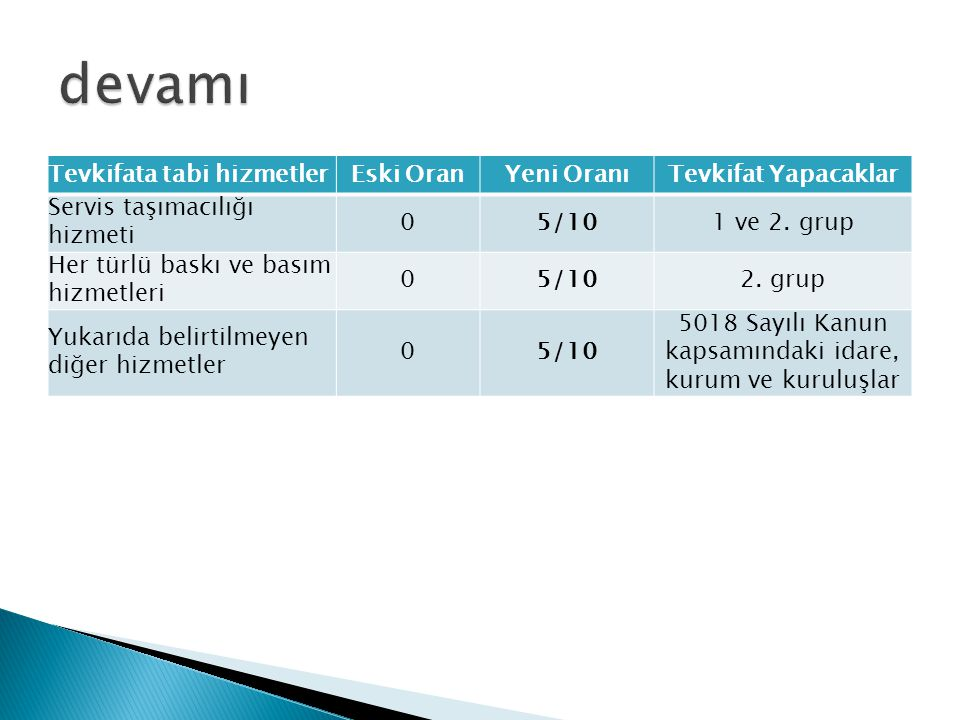 Tevkifata tabi hizmetlerEski OranYeni OranıTevkifat Yapacaklar Servis taşımacılığı hizmeti 05/101 ve 2. grup Her türlü baskı ve basım hizmetleri 05/10