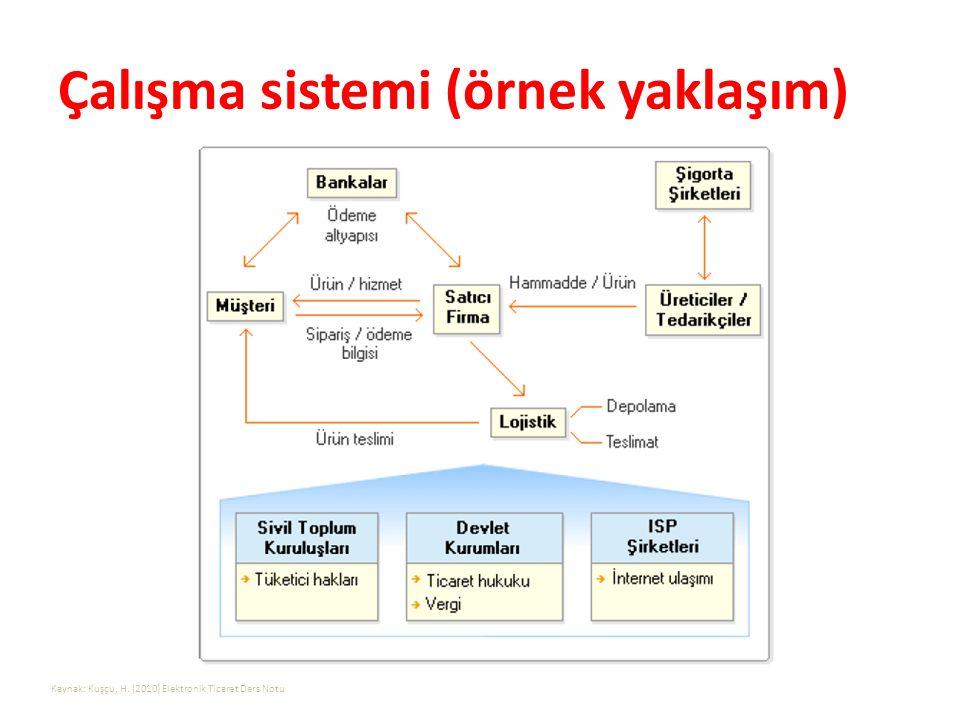 Çalışma sistemi (örnek yaklaşım) Kaynak: Kuşçu, H. (2010) Elektronik Ticaret Ders Notu