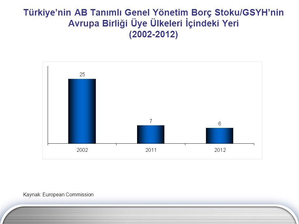 Türkiye'nin AB Tanımlı Genel Yönetim Borç Stoku/GSYH'nin Avrupa Birliği Üye Ülkeleri İçindeki Yeri (2002-2012) Kaynak: European Commission