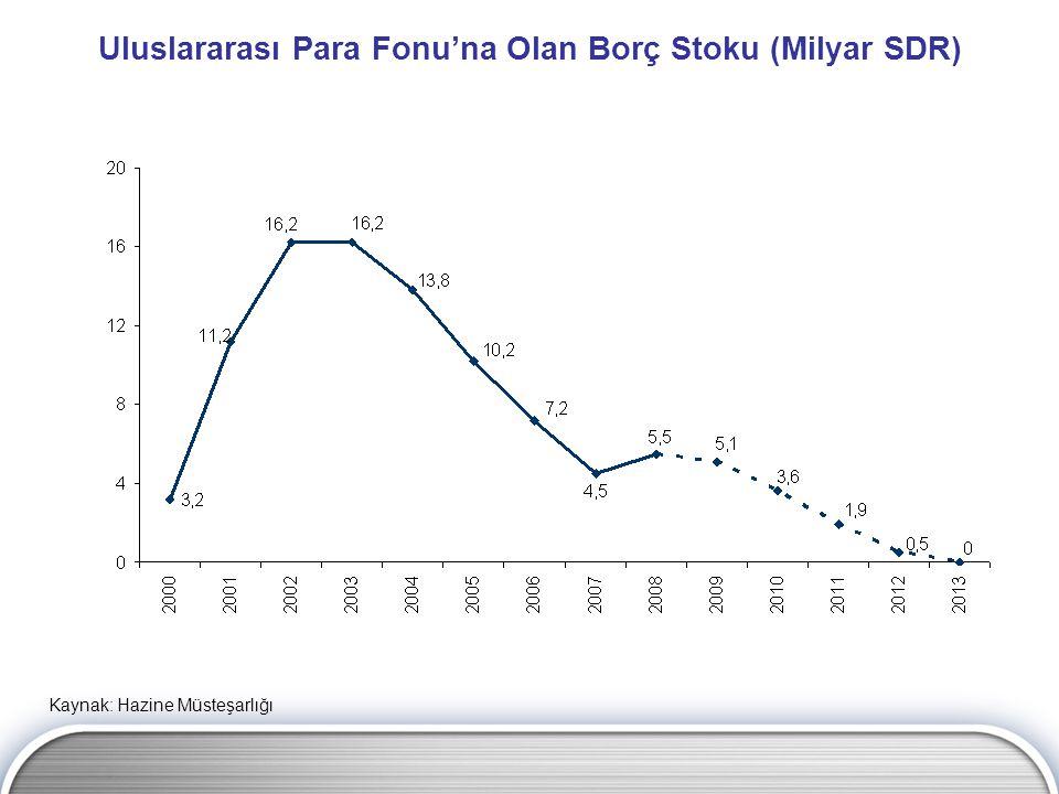 Uluslararası Para Fonu'na Olan Borç Stoku (Milyar SDR)
