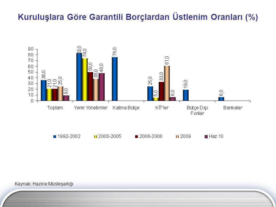 Kuruluşlara Göre Garantili Borçlardan Üstlenim Oranları (%) Kaynak: Hazine Müsteşarlığı