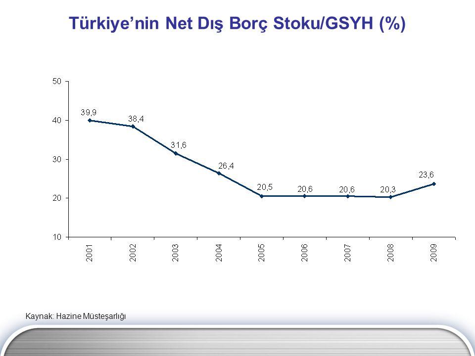 Türkiye'nin Net Dış Borç Stoku/GSYH (%) Kaynak: Hazine Müsteşarlığı
