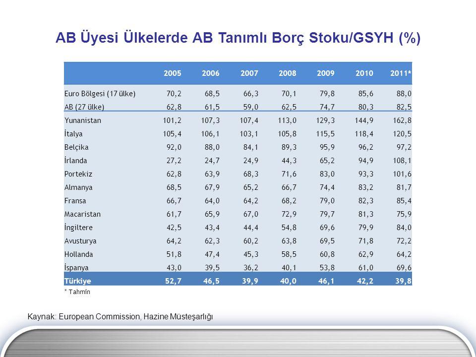 Kaynak: European Commission, Hazine Müsteşarlığı AB Üyesi Ülkelerde AB Tanımlı Borç Stoku/GSYH (%) 2005200620072008200920102011* Euro Bölgesi (17 ülke