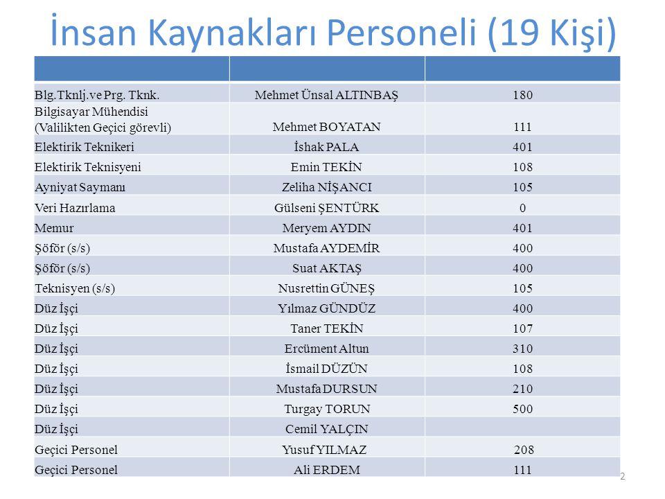 İnsan Kaynakları Personeli (19 Kişi) Blg.Tknlj.ve Prg.