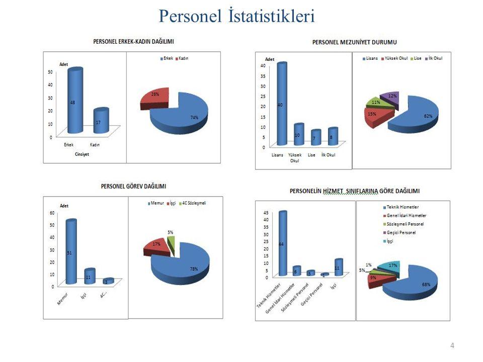 Personel İstatistikleri 4