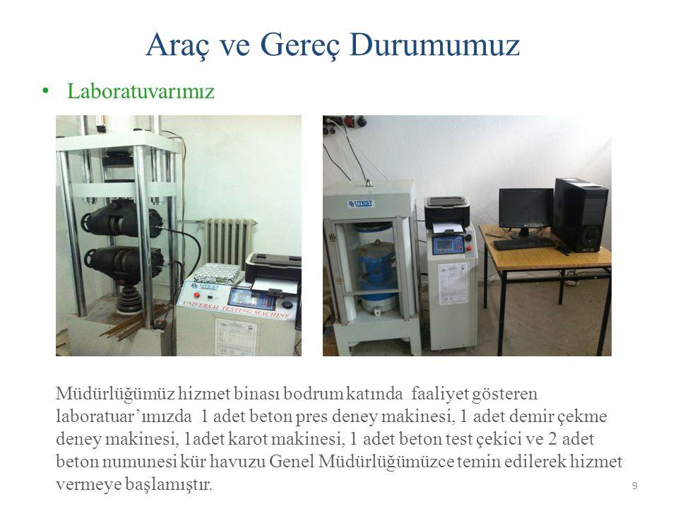 • Laboratuvarımız 10 Araç ve Gereç Durumumuz