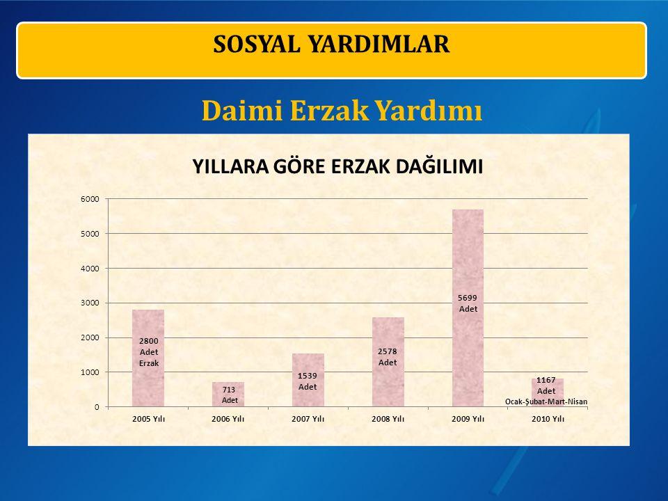 SOSYAL YARDIMLAR Daimi Erzak Yardımı