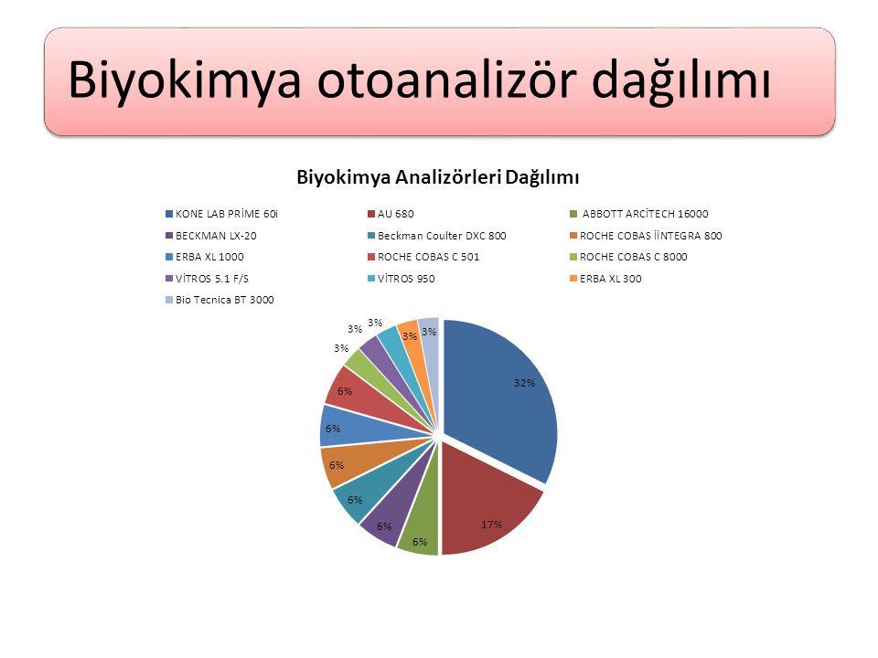 Biyokimya otoanalizör dağılımı