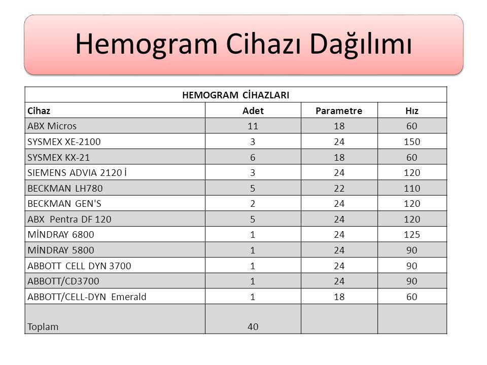 Hemogram Cihazı Dağılımı HEMOGRAM CİHAZLARI CihazAdetParametreHız ABX Micros111860 SYSMEX XE-2100324150 SYSMEX KX-2161860 SIEMENS ADVIA 2120 İ324120 B