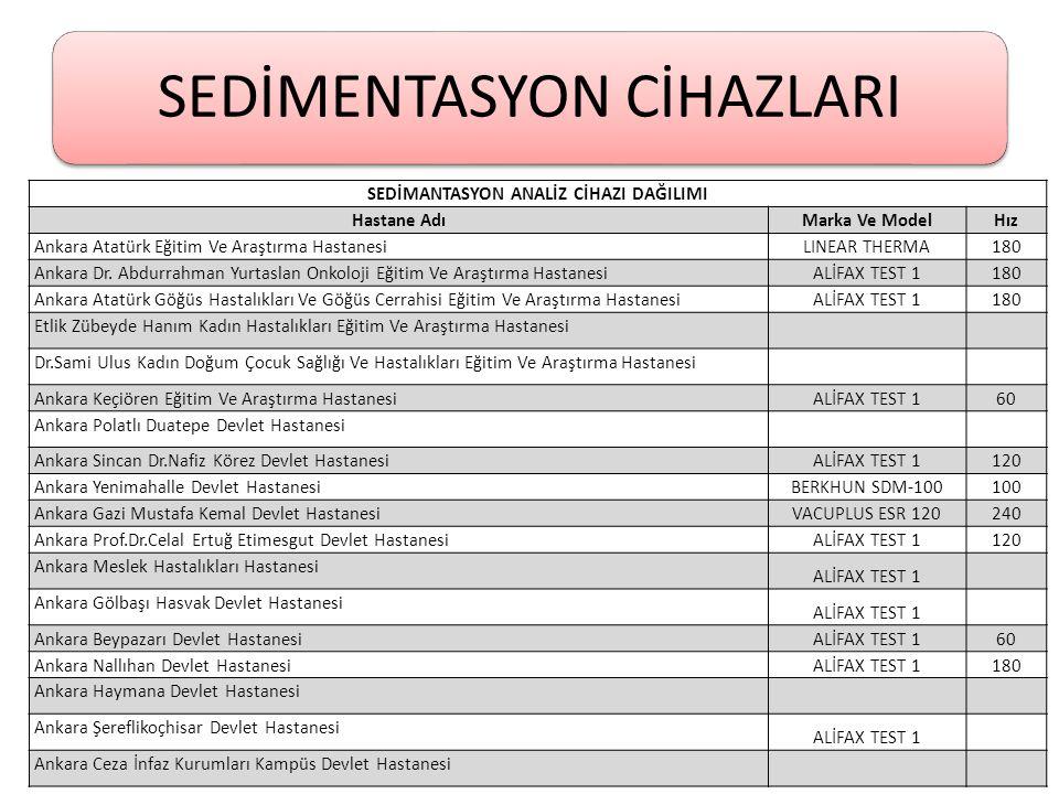 SEDİMENTASYON CİHAZLARI SEDİMANTASYON ANALİZ CİHAZI DAĞILIMI Hastane AdıMarka Ve ModelHız Ankara Atatürk Eğitim Ve Araştırma Hastanesi LINEAR THERMA18