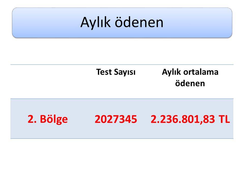Aylık ödenen Test SayısıAylık ortalama ödenen 2. Bölge 20273452.236.801,83 TL