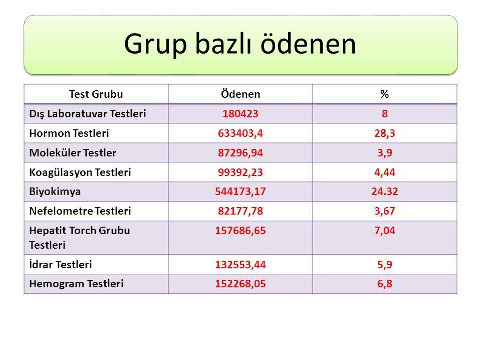 Grup bazlı ödenen Test GrubuÖdenen% Dış Laboratuvar Testleri1804238 Hormon Testleri633403,428,3 Moleküler Testler87296,943,9 Koagülasyon Testleri99392