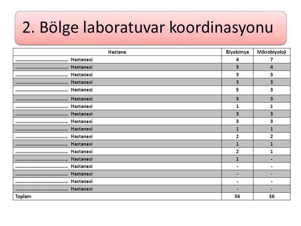 2. Bölge laboratuvar koordinasyonu HastaneBiyokimyaMikrobiyoloji …………………………………… Hastanesi47 34 33 33 53 33 11 33 33 11 22 11 21 1- -- -- -- -- Toplam3