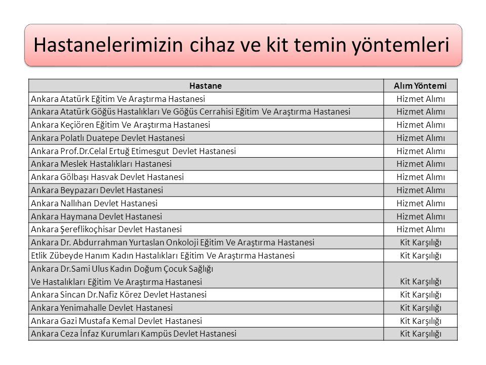 Hastanelerimizin cihaz ve kit temin yöntemleri HastaneAlım Yöntemi Ankara Atatürk Eğitim Ve Araştırma HastanesiHizmet Alımı Ankara Atatürk Göğüs Hasta