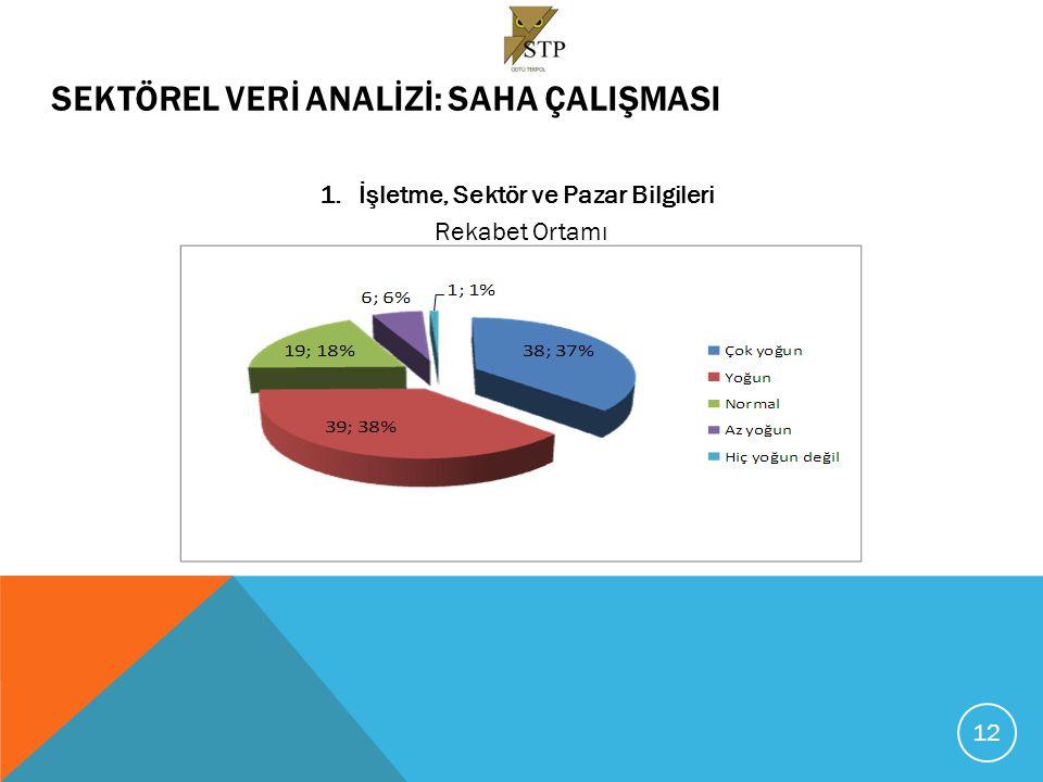 SEKTÖREL VERİ ANALİZİ - SAHA ÇALIŞMASI 1.İşletme, Sektör ve Pazar Bilgileri Temel Uzmanlık Alanları – Faaliyet Gösteren İşletme Sayısı 13