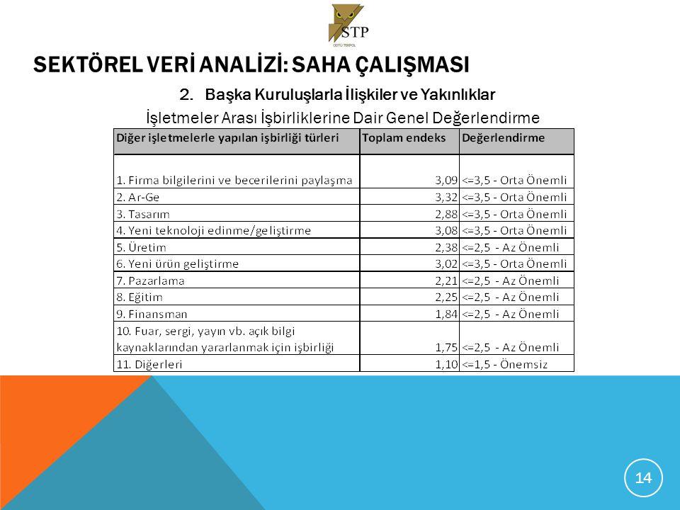 SEKTÖREL VERİ ANALİZİ:SAHA ÇALIŞMASI 2.Başka Kuruluşlarla İlişkiler ve Yakınlıklar Bilgi Temelli Hizmetler Veren Kuruluşlardan Yararlanma – Genel Değerlendirme 15