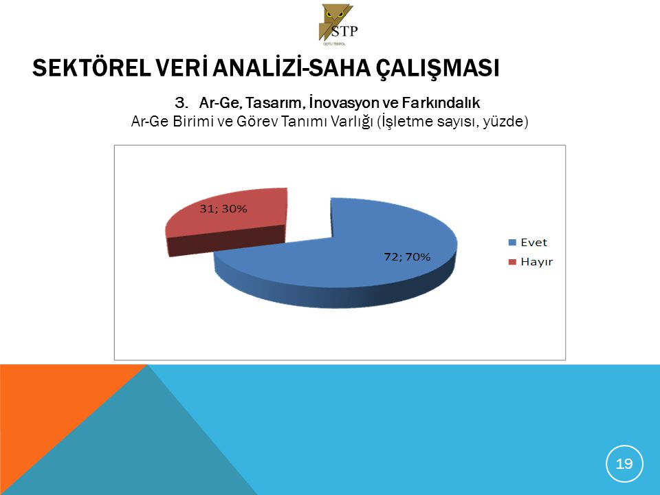 SEKTÖREL VERİ ANALİZİ-SAHA ÇALIŞMASI 3.Ar-Ge, Tasarım, İnovasyon ve Farkındalık Ar-Ge Birimi ve Görev Tanımı Varlığı (İşletme sayısı, yüzde) 19
