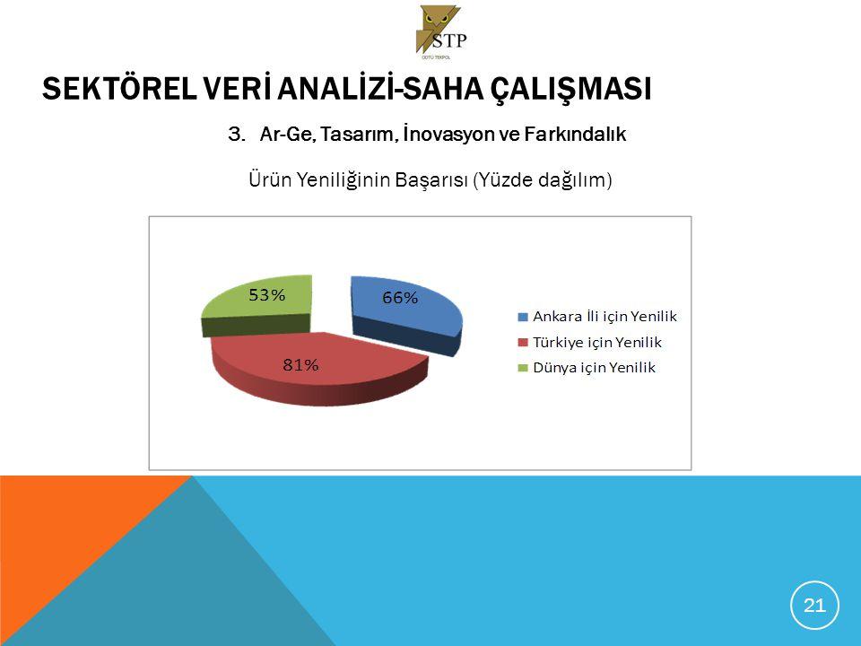 SEKTÖREL VERİ ANALİZİ-SAHA ÇALIŞMASI 3.Ar-Ge, Tasarım, İnovasyon ve Farkındalık Ürün Yeniliğinin Başarısı (Yüzde dağılım) 21