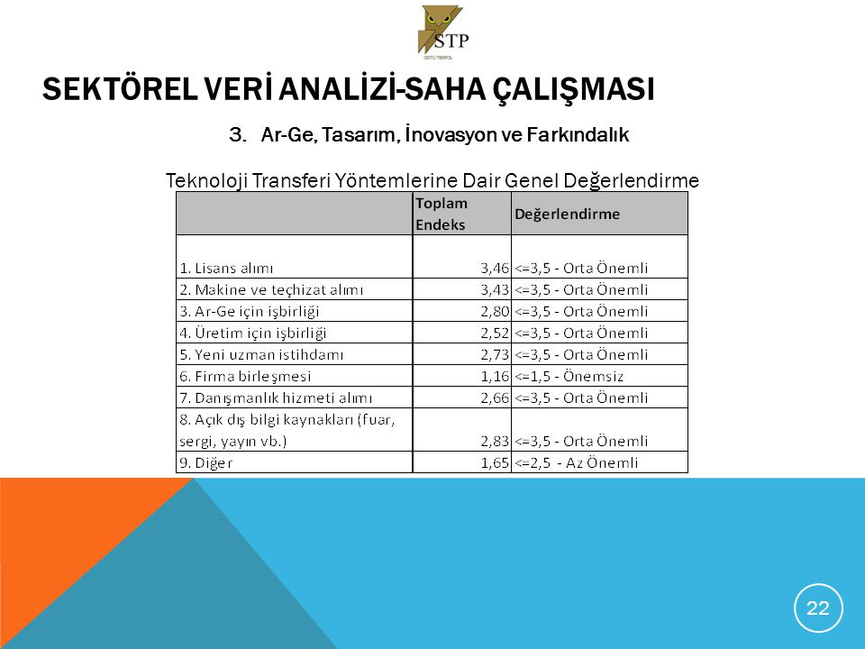 SEKTÖREL VERİ ANALİZİ-SAHA ÇALIŞMASI 3.Ar-Ge, Tasarım, İnovasyon ve Farkındalık Teknoloji Transferi Yöntemlerine Dair Genel Değerlendirme 22