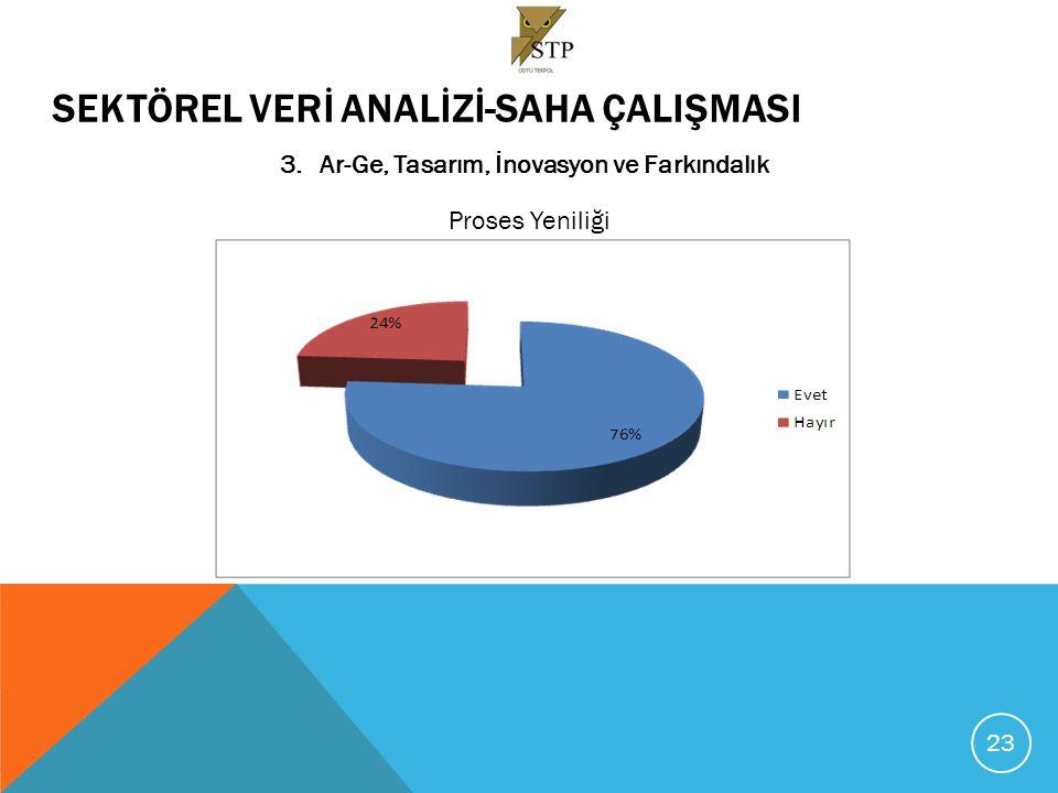 SEKTÖREL VERİ ANALİZİ-SAHA ÇALIŞMASI 3.Ar-Ge, Tasarım, İnovasyon ve Farkındalık Proses Yeniliğinin Başarısı (Yüzde dağılım) 24