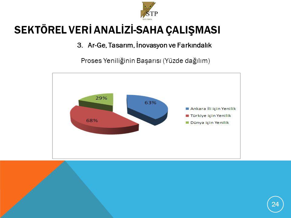 SEKTÖREL VERİ ANALİZİ-SAHA ÇALIŞMASI 3.Ar-Ge, Tasarım, İnovasyon ve Farkındalık Yenilik Kaynaklarına Dair Genel Değerlendirme 25