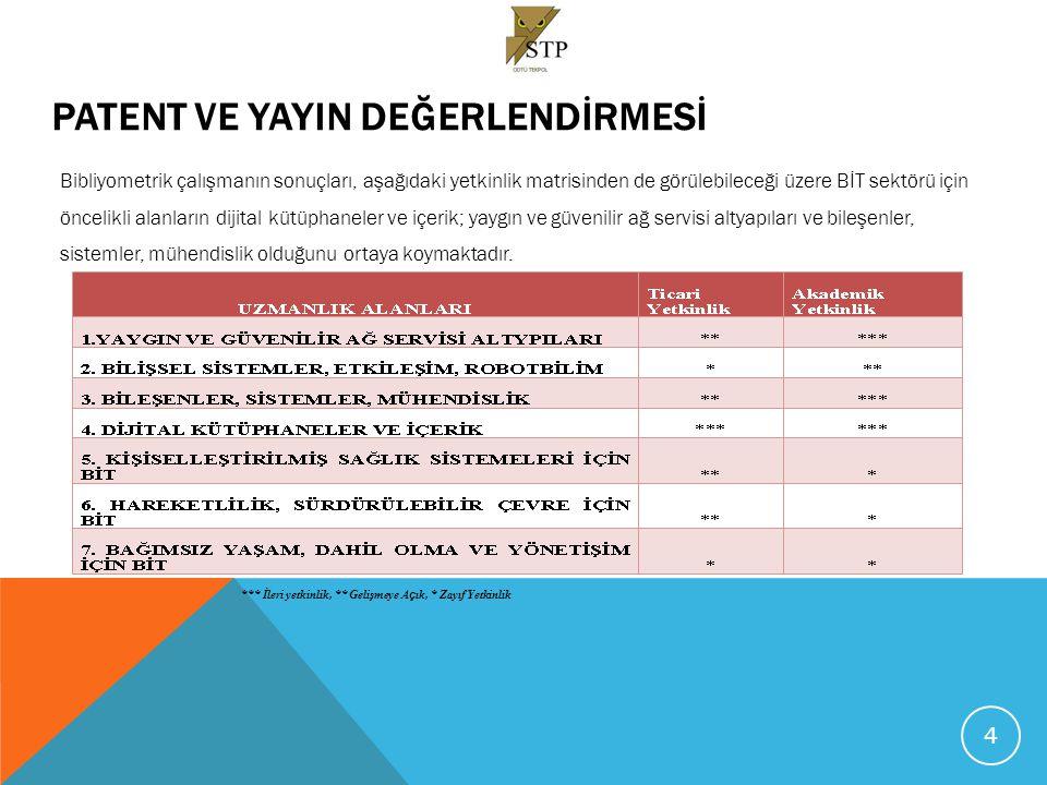 SEKTÖREL GZFT ANALİZİ  GZFT Analizi ve Durum Tespiti Toplantısı; Teknokentlere bağlı olarak kurulmuş, BİT alanında faaliyet gösteren işletme temsilcilerinin ve Ankara'daki üniversitelere bağlı Teknokent yöneticilerinin katılımıyla gerçekleştirilmiştir.