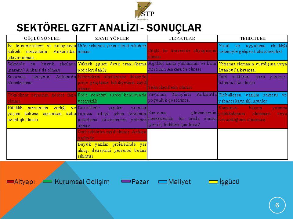 SEKTÖREL VERİ ANALİZİ: SAHA ÇALIŞMASI Metodoloji: Ankara İli Bilgi İletişim Teknolojileri Sektörü İnovasyon Kapasitesi ve Üniversite-Sanayi İşbirlikleri çalışması, Ankara'da BİT Sektörü'nde faaliyet gösteren işletmelerin inovasyon (ticari yenilik) kapasitelerini doğru ve uygun istatistik yöntemlerle ölçmeyi hedeflemiştir.