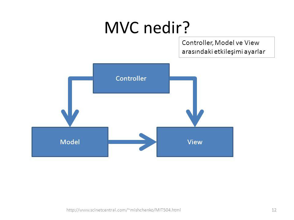 MVC nedir? http://www.scinetcentral.com/~mishchenko/MIT504.html12 ModelView Controller Controller, Model ve View arasındaki etkileşimi ayarlar