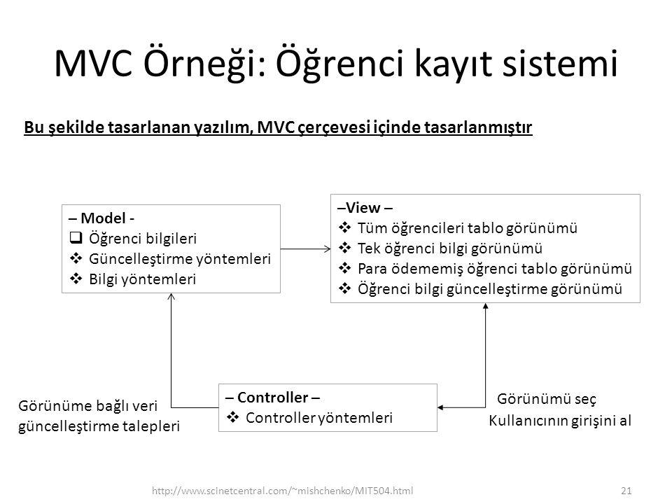 MVC Örneği: Öğrenci kayıt sistemi http://www.scinetcentral.com/~mishchenko/MIT504.html21 – Model -  Öğrenci bilgileri  Güncelleştirme yöntemleri  B
