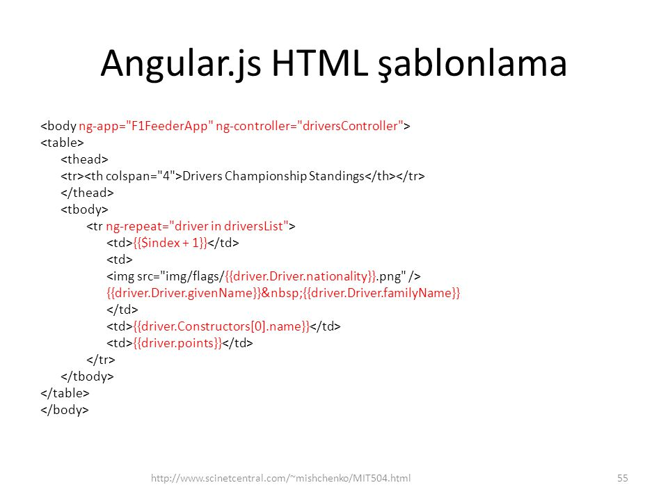 Angular.js HTML şablonlama Drivers Championship Standings {{$index + 1}} {{driver.Driver.givenName}} {{driver.Driver.familyName}} {{driver.Constructor