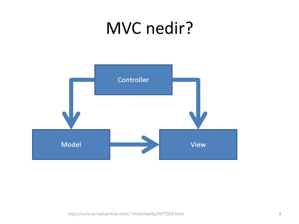 MVC Örneği: Öğrenci kayıt sistemi http://www.scinetcentral.com/~mishchenko/MIT504.html20 – (buradaki) Model -  Öğrenci bilgileri  Güncelleştirme yöntemleri  Bilgi yöntemleri –(buradaki) Controller –  Controller yöntemleri Görünümü seç Kullanıcının girişini al –(buradaki) View –  Tüm öğrencileri tablo görünümü  Tek öğrenci bilgi görünümü  Para ödememiş öğrenci tablo görünümü  Öğrenci bilgi güncelleştirme görünümü Görünüme bağlı veri güncelleştirme talepleri