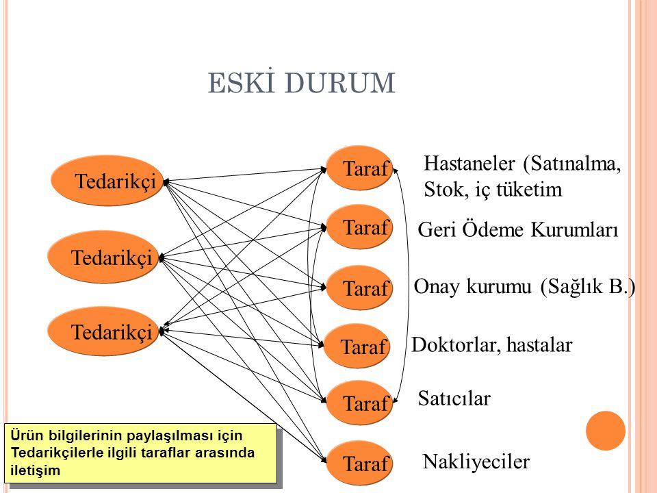 E -T ICARET SÜRECINDE ORTAK DIL açıklığı sağlar Ortak Dil