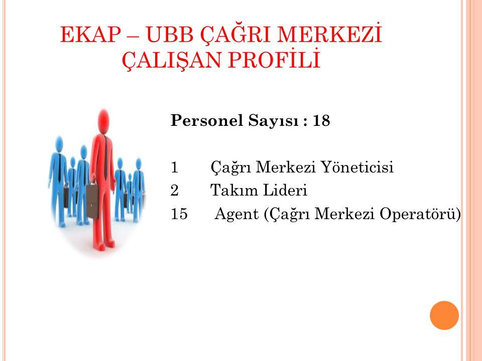 EKAP – UBB ÇAĞRI MERKEZİ ÇALIŞAN PROFİLİ Personel Sayısı : 18 1 Çağrı Merkezi Yöneticisi 2 Takım Lideri 15 Agent (Çağrı Merkezi Operatörü)