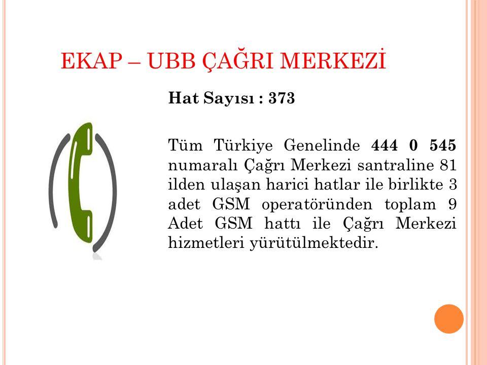 EKAP – UBB ÇAĞRI MERKEZİ Hat Sayısı : 373 Tüm Türkiye Genelinde 444 0 545 numaralı Çağrı Merkezi santraline 81 ilden ulaşan harici hatlar ile birlikte