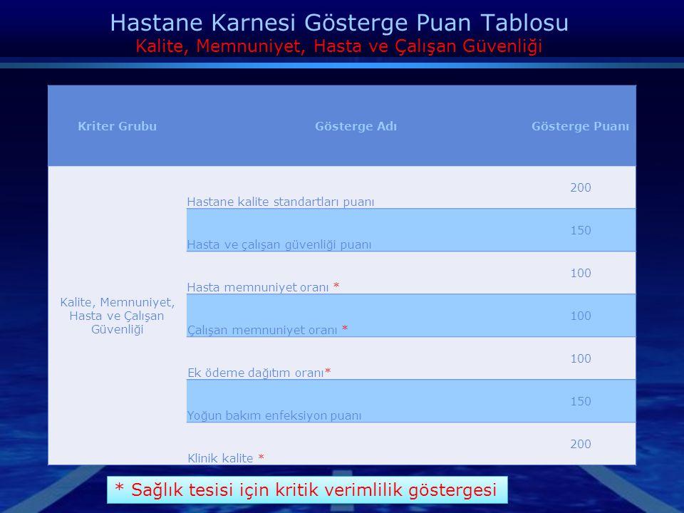 Hastane Karnesi Gösterge Puan Tablosu - EĞİTİM Kriter GrubuGösterge AdıGösterge Puanı Eğitim Genel Eğitimler 300 Kişiler arası iletişim * Hasta haklar