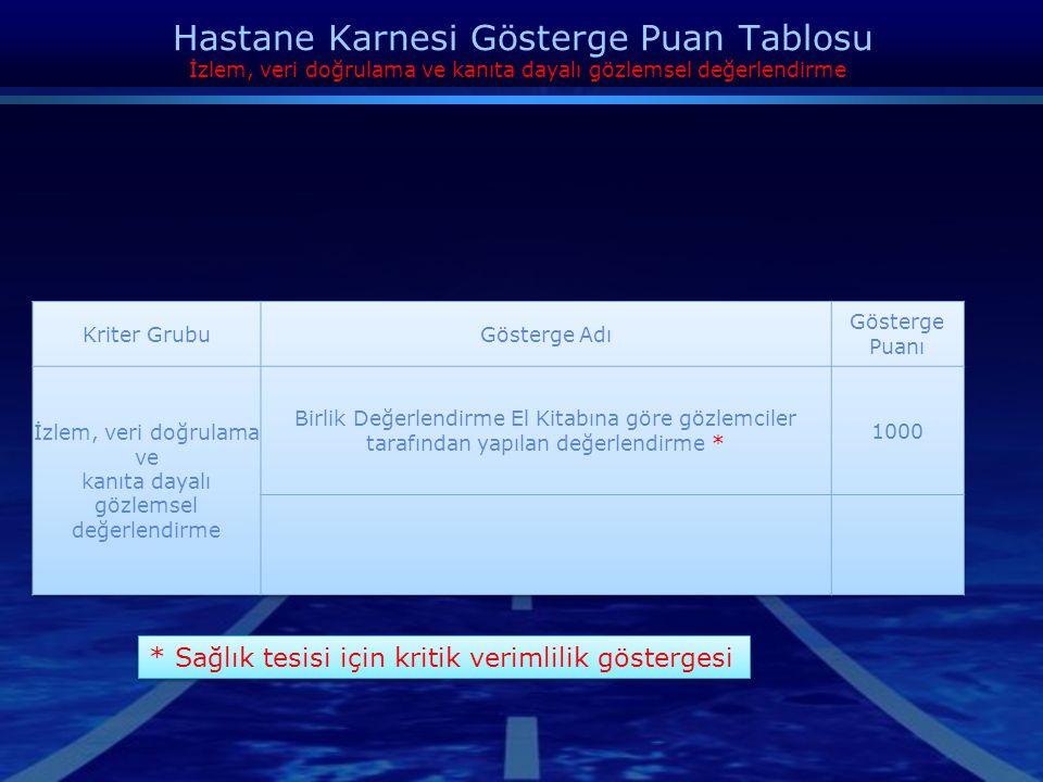 Hastane Karnesi Gösterge Puan Tablosu Kalite, Memnuniyet, Hasta ve Çalışan Güvenliği Kriter GrubuGösterge AdıGösterge Puanı Kalite, Memnuniyet, Hasta