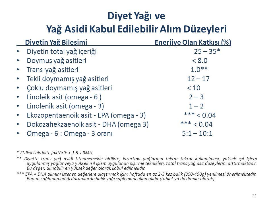 Diyet Yağı ve Yağ Asidi Kabul Edilebilir Alım Düzeyleri Diyetin Yağ Bileşimi Enerjiye Olan Katkısı (%) • Diyetin total yağ içeriği 25 – 35* • Doymuş yağ asitleri < 8.0 • Trans-yağ asitleri 1.0** • Tekli doymamış yağ asitleri 12 – 17 • Çoklu doymamış yağ asitleri < 10 • Linoleik asit (omega - 6 ) 2 – 3 • Linolenik asit (omega - 3) 1 – 2 • Ekozopentaenoik asit - EPA (omega - 3) *** < 0.04 • Dokozahekzaenoik asit - DHA (omega 3) *** < 0.04 • Omega - 6 : Omega - 3 oranı 5:1 – 10:1 * Fiziksel aktivite faktörü: < 1.5 x BMH ** Diyette trans yağ asidi istenmemekle birlikte, kızartma yağlarının tekrar tekrar kullanılması, yüksek ışıl işlem uygulanmış yağlar veya yüksek ısıl işlem uygulanan pişirme teknikleri, total trans yağ asit düzeylerini arttırmaktadır.