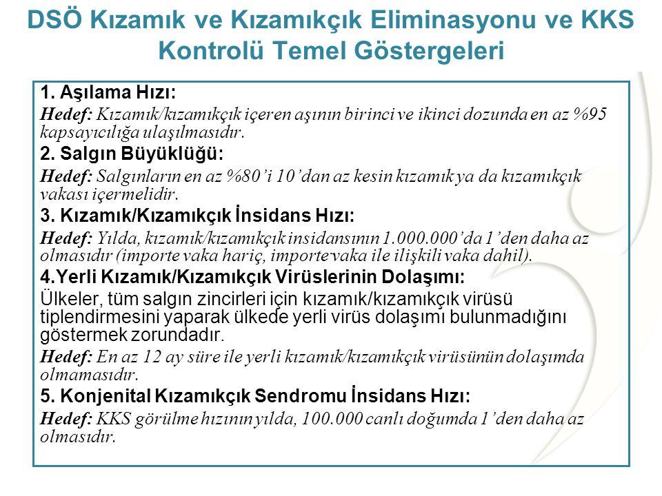 T.C. Sağlık Bakanlığı Türkiye Halk Sağlığı Kurumu •Kızamık ve kızamıkçığın eliminasyonu, yerli virüs dolaşımının durması olarak tanımlanmaktadır. •Kız