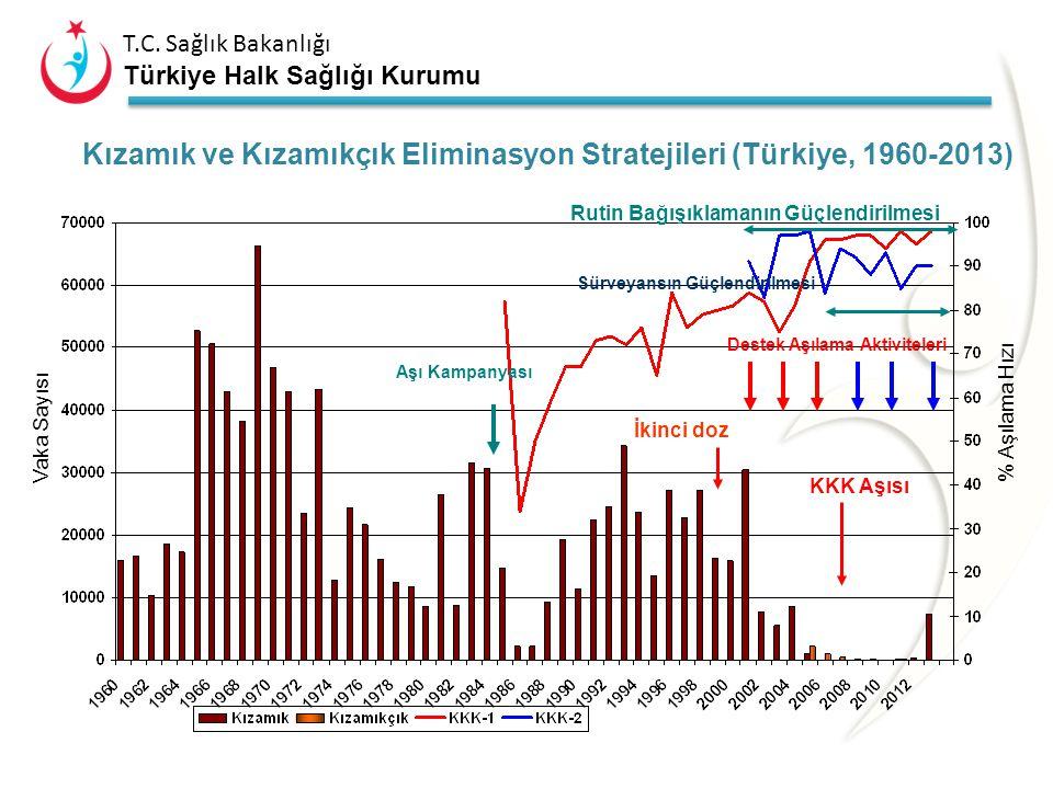 T.C. Sağlık Bakanlığı Türkiye Halk Sağlığı Kurumu DSÖ Kızamık ve Kızamıkçık Eliminasyonu ve KKS Kontrolü Temel Göstergeleri 1. Aşılama Hızı: Hedef: Kı
