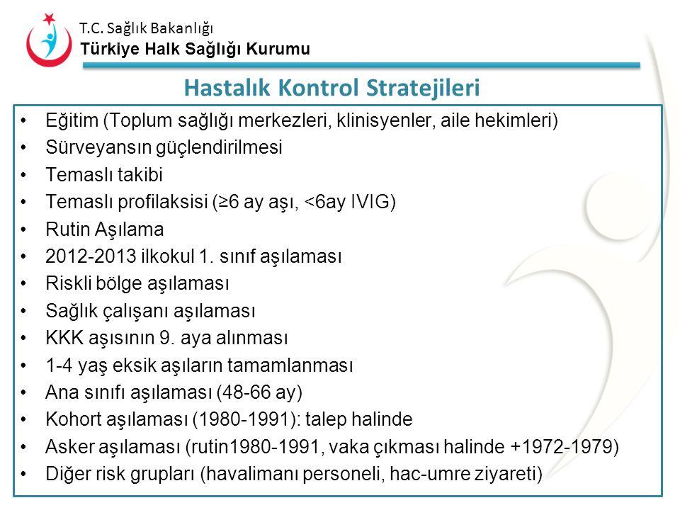 T.C. Sağlık Bakanlığı Türkiye Halk Sağlığı Kurumu Ulusal ve Bölge Kızamık Laboratuvarları