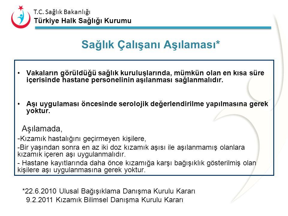T.C. Sağlık Bakanlığı Türkiye Halk Sağlığı Kurumu Kaynak: EUVAC.NET Kızamık Salgınlarının Ortaya Çıktığı Yere Göre Dağılımı (Avrupa 2006-2010) Okul Kr