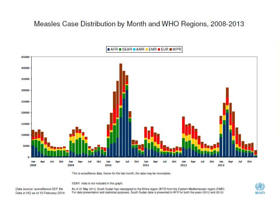 T.C. Sağlık Bakanlığı Türkiye Halk Sağlığı Kurumu 6 http://www.cfr.org/interactives/GH_Vaccine_Map/index.html#map