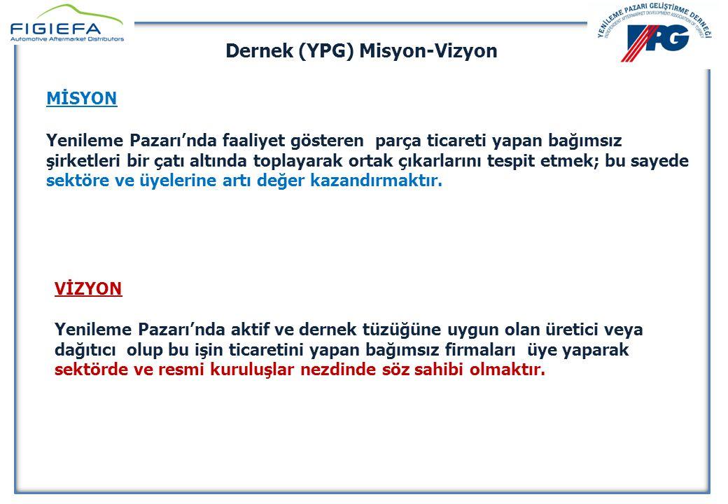 YENİLEME PAZARI GELİŞTİRME DERNEĞİ 10 Nisan 2014 YENİLEME PAZARI GELİŞTİRME DERNEĞİ 10 Nisan 2014 Dernek Tarihçe 1995 •YPG Kuruldu •11 Üye 2000 •FIGIEFA Üyeliği 2012 •Yeni Yönetim •FIGIEFA YK'da temsil •Aftermarket Konferansı •Hazine Müsteşarlığı İlişkileri 2013 •İstanbul Automechanika İşbirliği •Rekabet Kurumu ilişkileri •Ortak Satınalma 2014 •Üye sayısı iki yıl içinde 8'den 43 e çıktı.