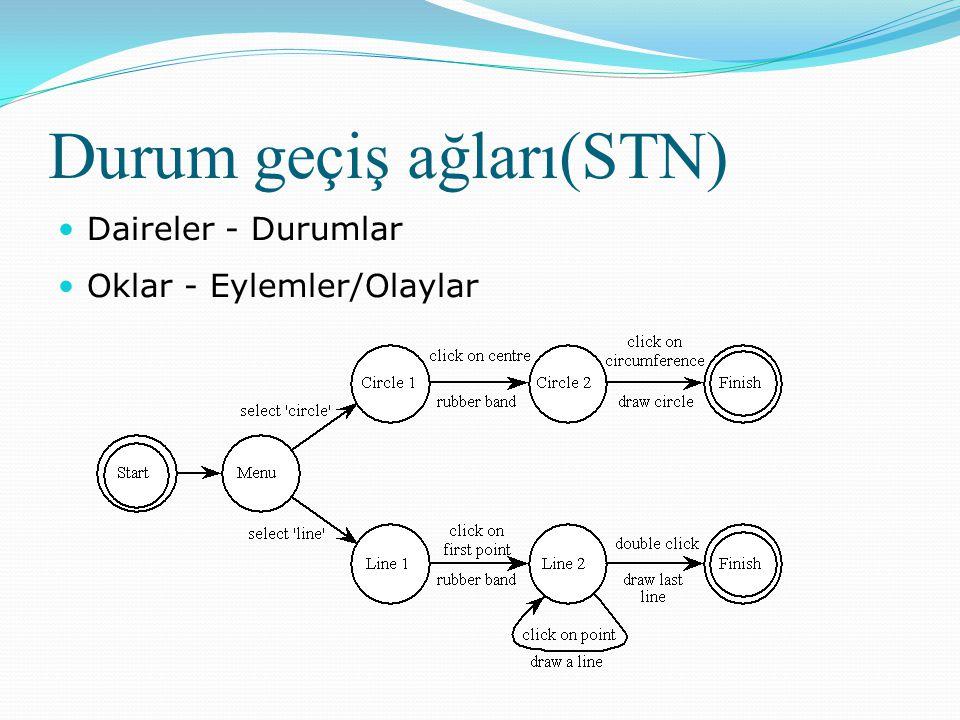 Durum geçiş ağları(STN)  Daireler - Durumlar  Oklar - Eylemler/Olaylar