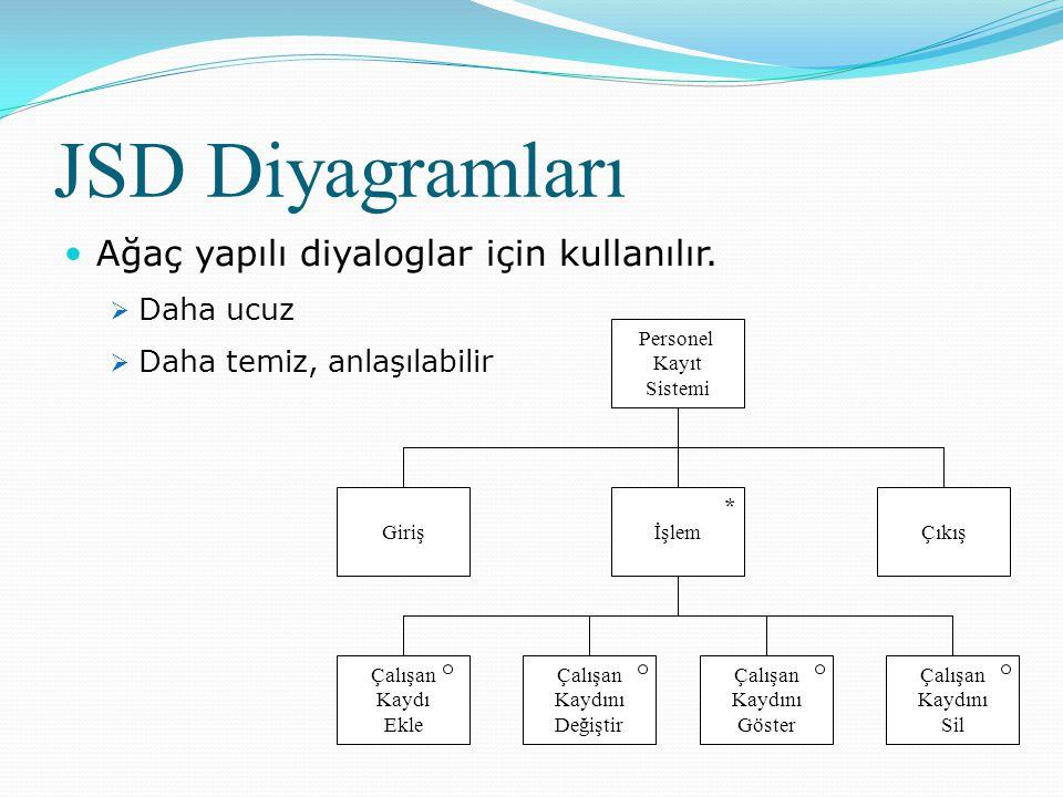 JSD Diyagramları  Ağaç yapılı diyaloglar için kullanılır.
